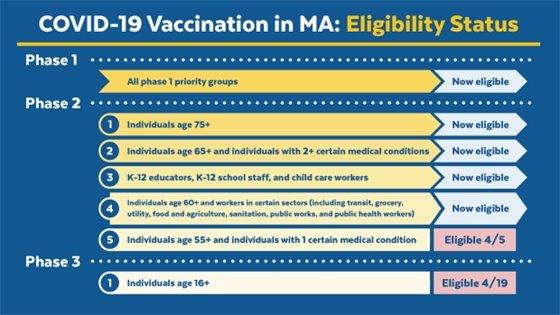 vaccine phase information